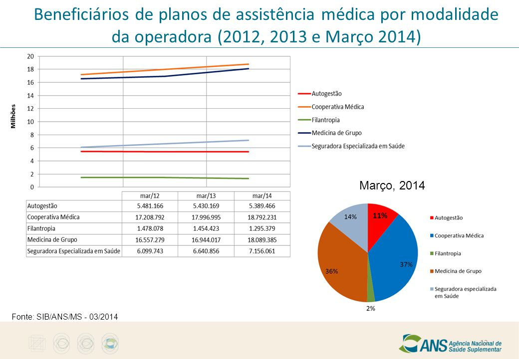 Beneficiários de planos de assistência médica por modalidade da operadora (2012, 2013 e Março 2014) 12 Fonte: SIB/ANS/MS - 03/2014 Março, 2014