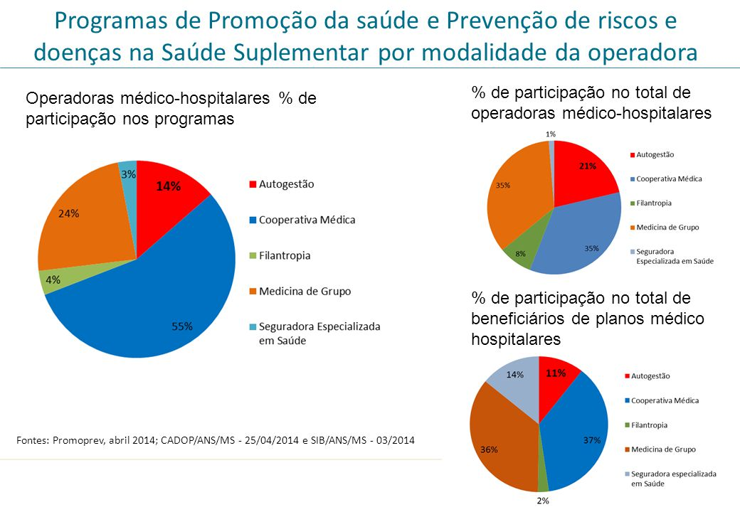 Programas de Promoção da saúde e Prevenção de riscos e doenças na Saúde Suplementar por modalidade da operadora Operadoras médico-hospitalares % de pa
