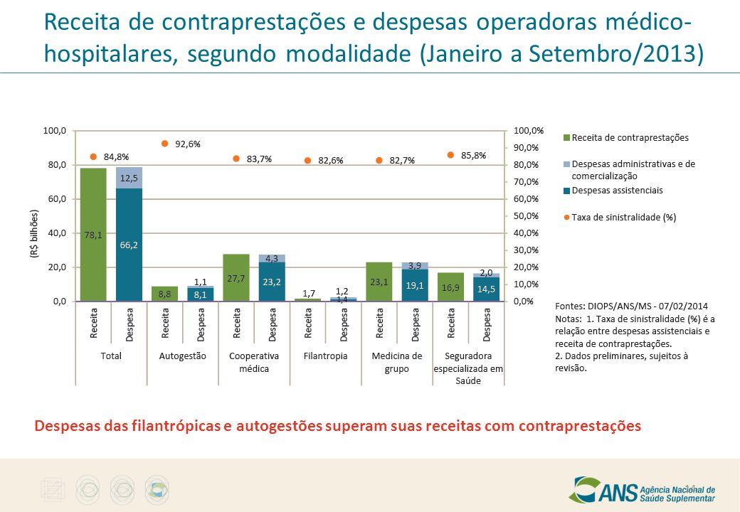 Receita de contraprestações e despesas operadoras médico- hospitalares, segundo modalidade (Janeiro a Setembro/2013) Despesas das filantrópicas e auto