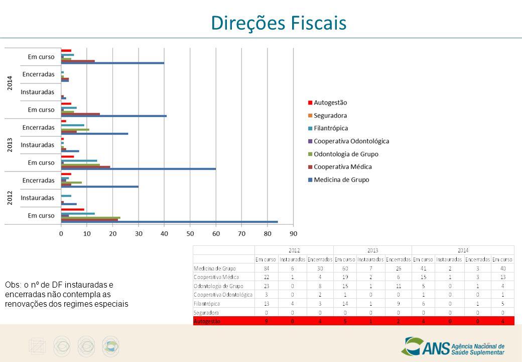 Direções Fiscais Obs: o nº de DF instauradas e encerradas não contempla as renovações dos regimes especiais 15