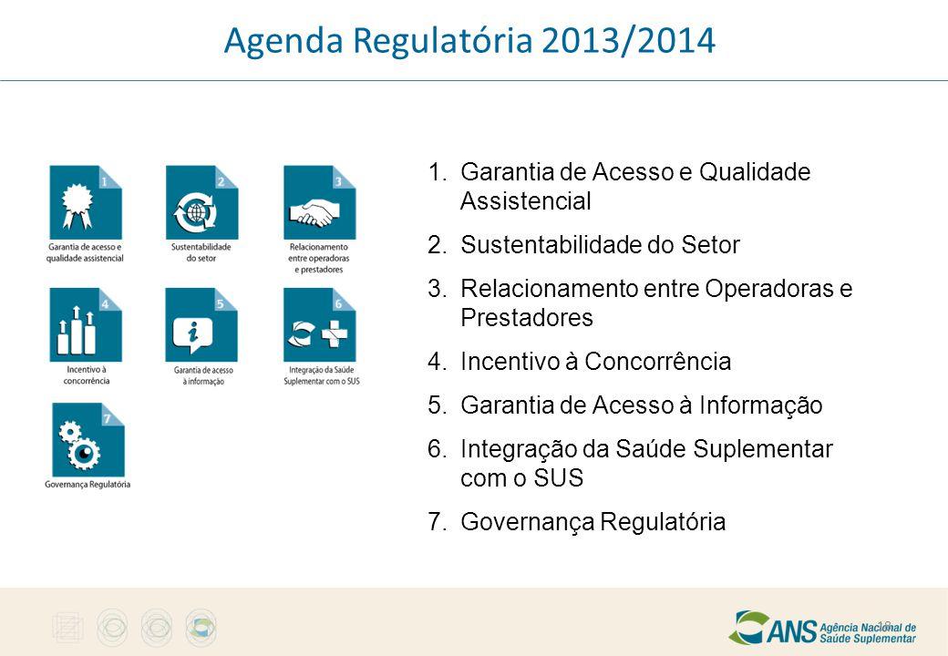 Agenda Regulatória 2013/2014 1. Garantia de Acesso e Qualidade Assistencial 2. Sustentabilidade do Setor 3. Relacionamento entre Operadoras e Prestado
