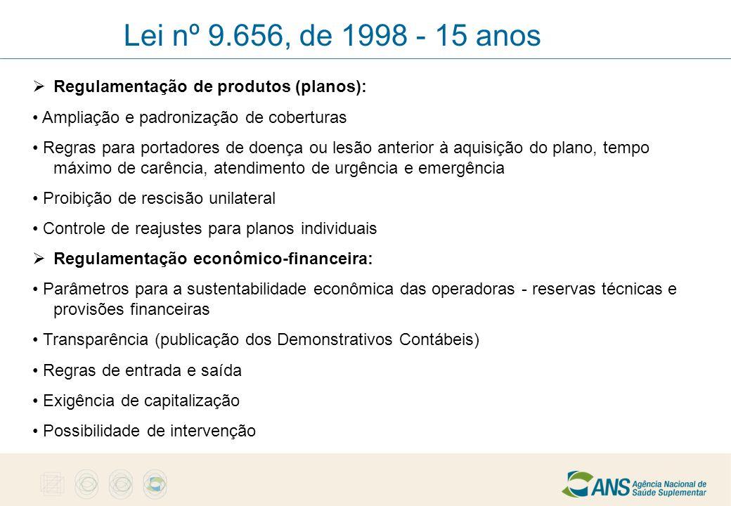  Regulamentação de produtos (planos): Ampliação e padronização de coberturas Regras para portadores de doença ou lesão anterior à aquisição do plano,