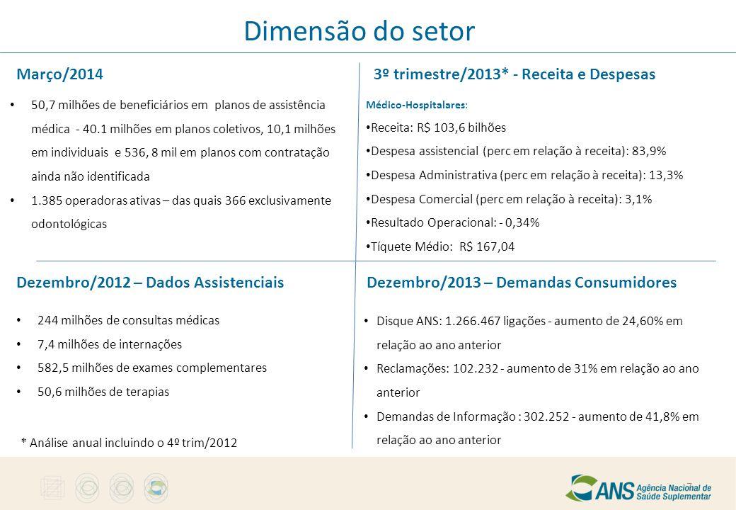 Dimensão do setor Março/2014 50,7 milhões de beneficiários em planos de assistência médica - 40.1 milhões em planos coletivos, 10,1 milhões em individ