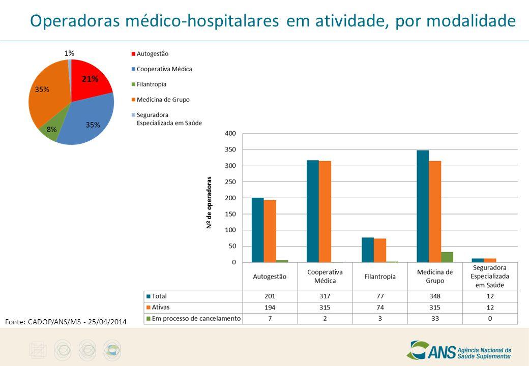 Operadoras médico-hospitalares em atividade, por modalidade Fonte: CADOP/ANS/MS - 25/04/2014
