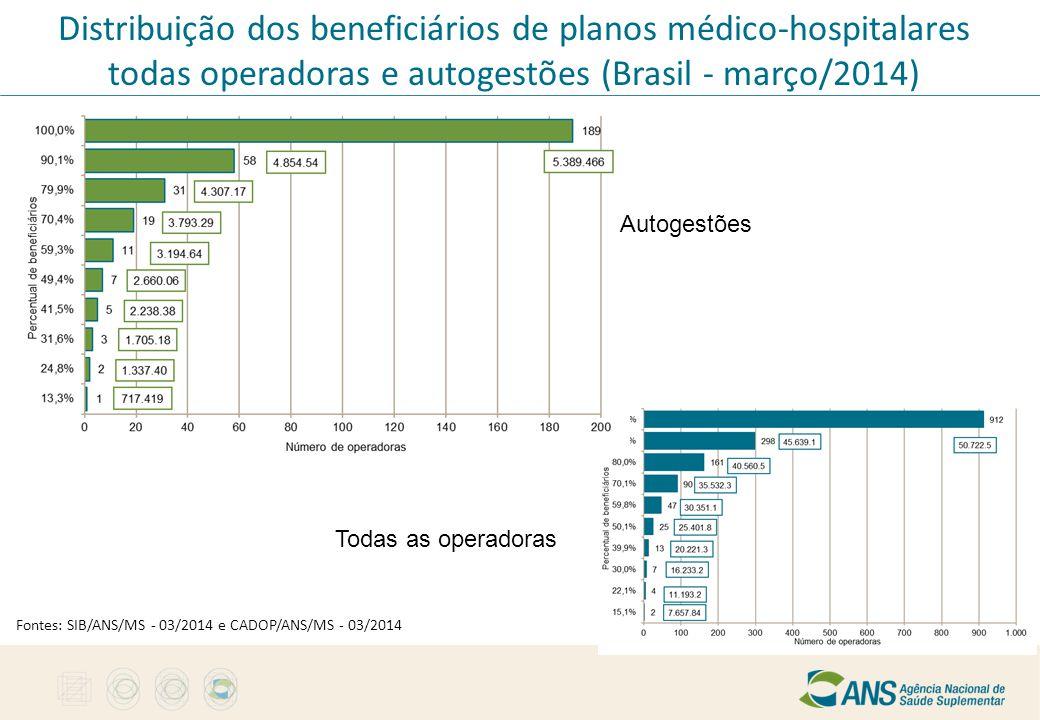 Distribuição dos beneficiários de planos médico-hospitalares todas operadoras e autogestões (Brasil - março/2014) Todas as operadoras Autogestões Font