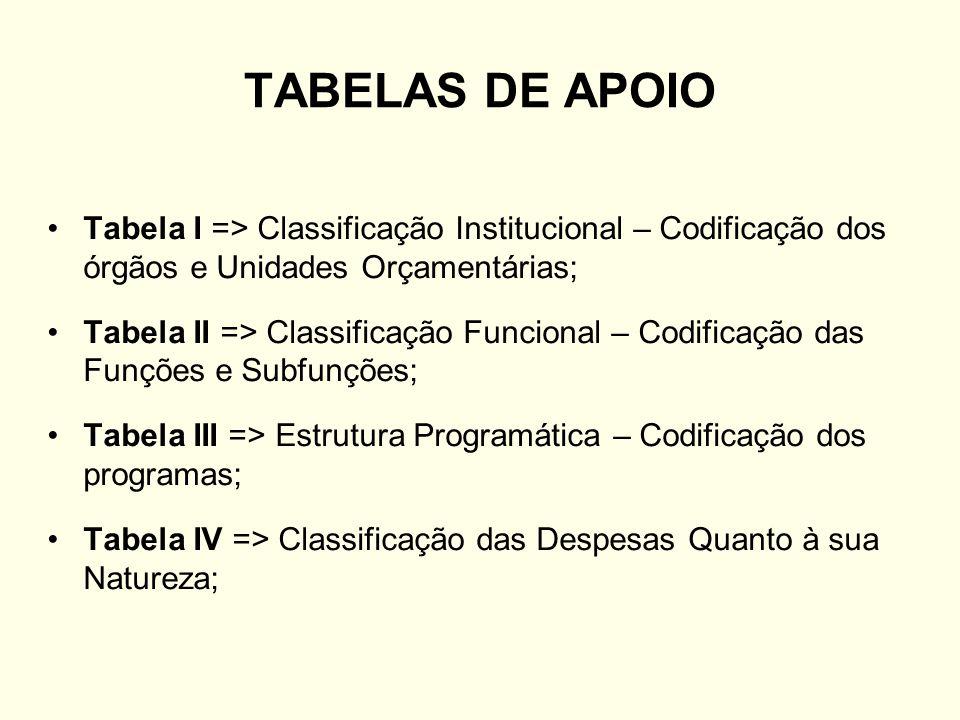 TABELAS DE APOIO Tabela I => Classificação Institucional – Codificação dos órgãos e Unidades Orçamentárias; Tabela II => Classificação Funcional – Cod