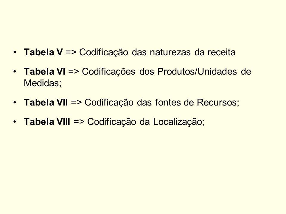Tabela V => Codificação das naturezas da receita Tabela VI => Codificações dos Produtos/Unidades de Medidas; Tabela VII => Codificação das fontes de R