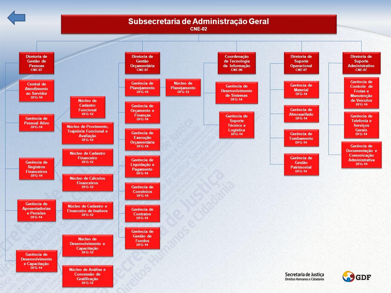Coordenação de Atendimento Externo CNE-06 Coordenação de Atendimento Externo CNE-06 Coordenação de Assistência Social CNE-06 Coordenação de Assistência Social CNE-06 Coordenação de Atendimento Jurídico CNE-06 Coordenação de Atendimento Jurídico CNE-06 Gerência de Sistematização e Ampliação de Unidades DFG-14 Gerência de Sistematização e Ampliação de Unidades DFG-14 Subsecretaria de Proteção às Vítimas de Violência CNE-02 Subsecretaria de Proteção às Vítimas de Violência CNE-02 Gerência de Proteção às Vítimas de Violência Paranoá DFG-14 Gerência de Proteção às Vítimas de Violência Paranoá DFG-14 Gerência de Proteção às Vítimas de Violência SEDE DFG-14 Gerência de Proteção às Vítimas de Violência SEDE DFG-14 Gerência de Proteção às Vítimas de Violência 114 Sul DFG-14 Gerência de Proteção às Vítimas de Violência 114 Sul DFG-14