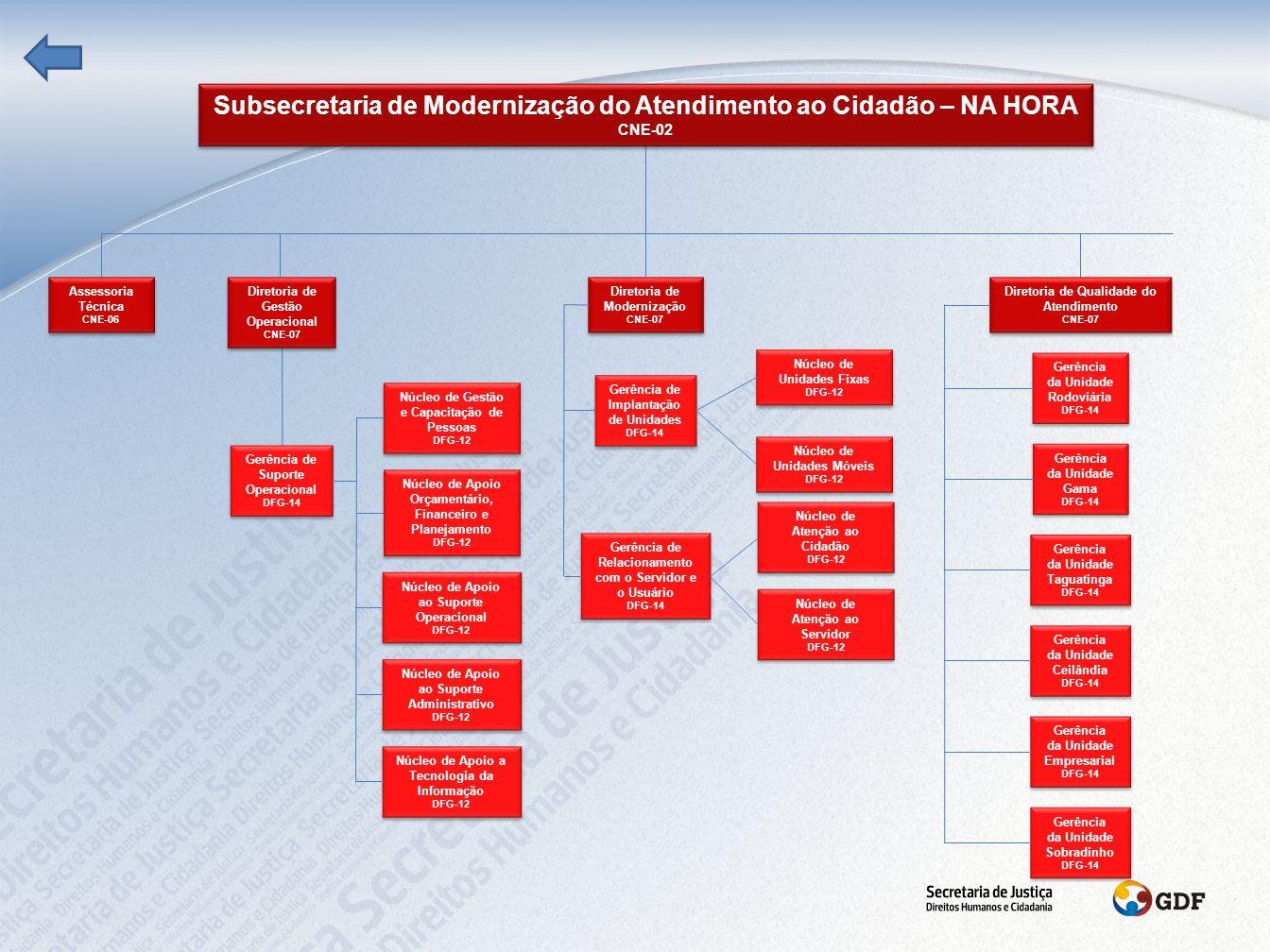 Subsecretaria de Promoção dos Direitos Humanos CNE-02 Subsecretaria de Promoção dos Direitos Humanos CNE-02 Coordenação de Planejamento CNE-06 Coordenação de Planejamento CNE-06 Coordenação dos Direitos Humanos CNE-06 Coordenação dos Direitos Humanos CNE-06 Coordenação de Inclusão Social CNE-06 Coordenação de Inclusão Social CNE-06 Coordenação Extraordinária de Atenção ao Cidadão CNE-06 Coordenação Extraordinária de Atenção ao Cidadão CNE-06 Coordenação de Diversidade Sexual CNE-06 Coordenação de Diversidade Sexual CNE-06 Coordenação de Relações Institucionais CNE-06 Coordenação de Relações Institucionais CNE-06 Coordenação de Políticas Sociais CNE-06 Coordenação de Políticas Sociais CNE-06 Coordenação de Articulação das Atividades das Juntas Militares CNE-06 Coordenação de Articulação das Atividades das Juntas Militares CNE-06 Gerência de Articulação com Entidades da Sociedade Civil DFG-14 Gerência de Articulação com Entidades da Sociedade Civil DFG-14 Gerência de Atendimento DFG-14 Gerência de Atendimento DFG-14 Gerência de Políticas de Gênero DFG-14 Gerência de Políticas de Gênero DFG-14 Gerência de Supervisão às Atividades Sociais DFG-14 Gerência de Supervisão às Atividades Sociais DFG-14 Gerência de Enfrentamento ao Tráfico de Pessoas DFG-14 Gerência de Enfrentamento ao Tráfico de Pessoas DFG-14