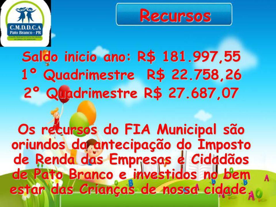 Recursos Saldo inicio ano: R$ 181.997,55 1º Quadrimestre R$ 22.758,26 2º Quadrimestre R$ 27.687,07 Os recursos do FIA Municipal são oriundos da anteci