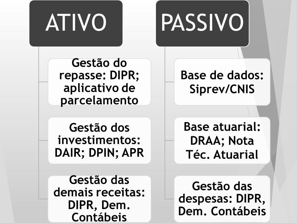ATIVO Gestão do repasse: DIPR; aplicativo de parcelamento Gestão dos investimentos: DAIR; DPIN; APR Gestão das demais receitas: DIPR, Dem. Contábeis P