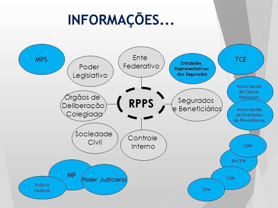 Ente Federativo RPPS Órgãos de Deliberação Colegiada Segurados e Beneficiários Controle Interno Poder Legislativo Sociedade Civil BACEN Entidades Repr