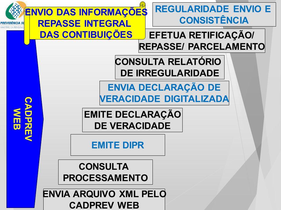 ENVIA ARQUIVO XML PELO CADPREV WEB CONSULTA PROCESSAMENTO EMITE DIPR EMITE DECLARAÇÃO DE VERACIDADE CONSULTA RELATÓRIO DE IRREGULARIDADE ENVIA DECLARA