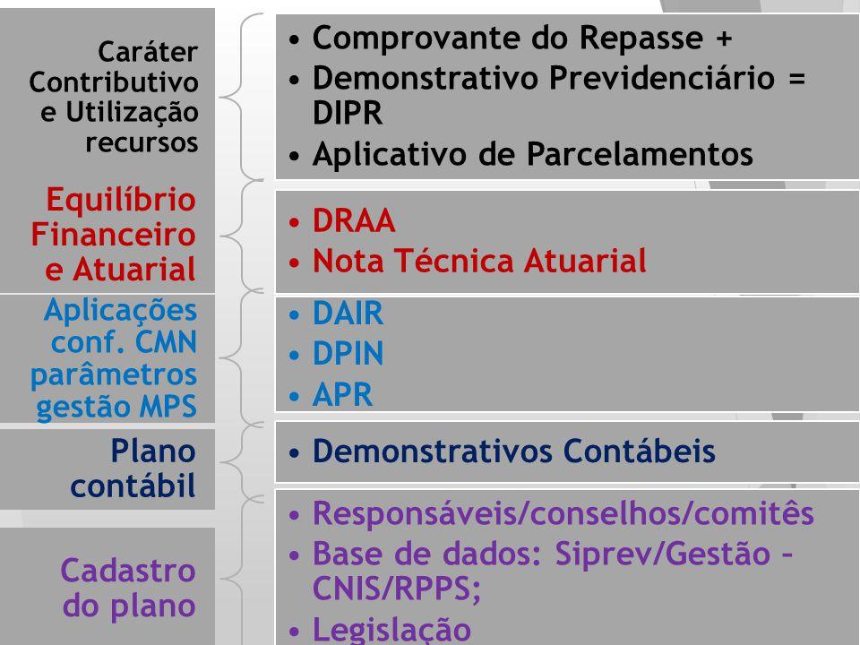 Caráter Contributivo e Utilização recursos Comprovante do Repasse + Demonstrativo Previdenciário = DIPR Aplicativo de Parcelamentos Equilíbrio Finance