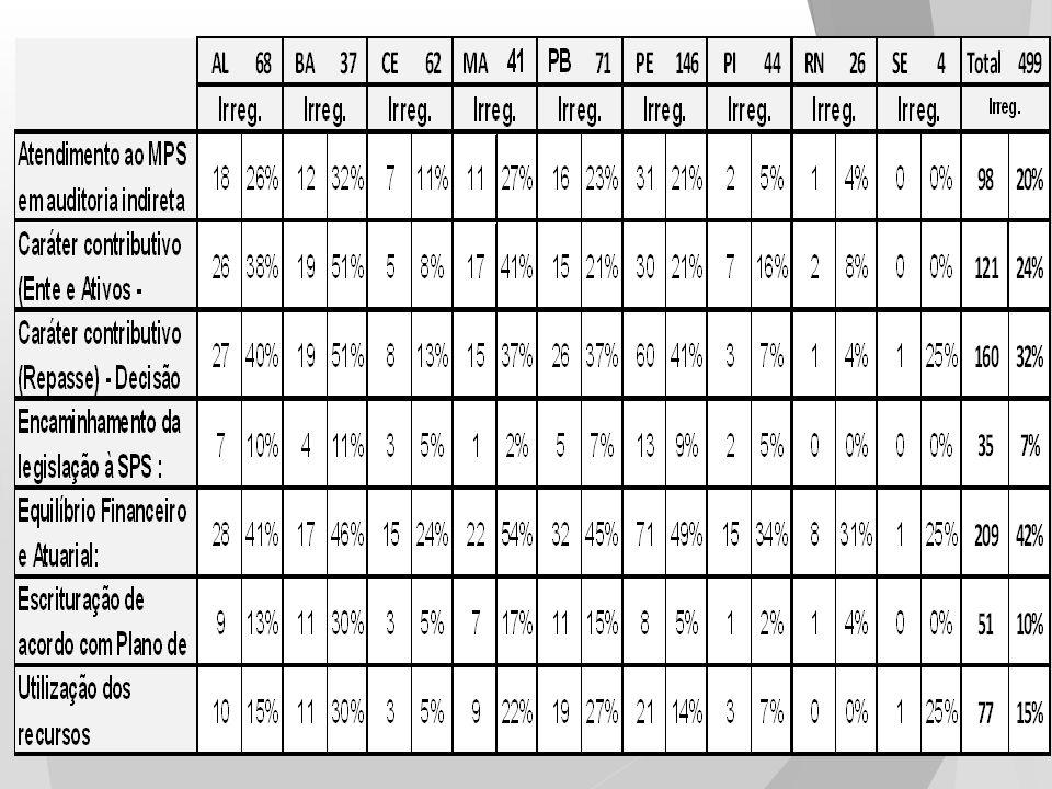 73 RPPS DA REGIÃO NORDESTE (15%) IMPLEMENTARAM SEGREGAÇÃO DA MASSA 153 avaliações atuariais apontando alíquota de custeio a cargo do ente de até 14% 116 avaliações com custo entre 14% e 20% 108 avaliações acima de 20% Apenas 6 avaliações com alíquota do segurado acima de 11% DADOS DRAA