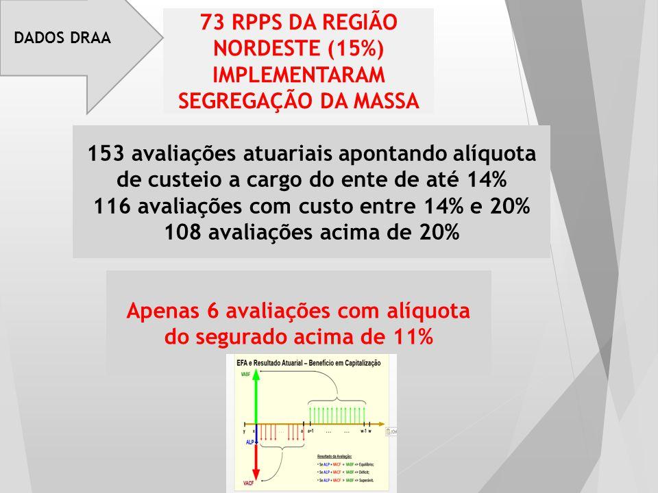 73 RPPS DA REGIÃO NORDESTE (15%) IMPLEMENTARAM SEGREGAÇÃO DA MASSA 153 avaliações atuariais apontando alíquota de custeio a cargo do ente de até 14% 1