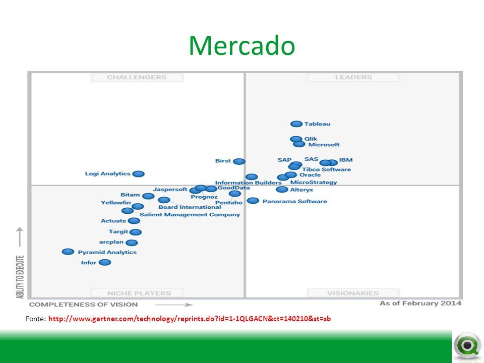 Mercado Fonte: http://www.gartner.com/technology/reprints.do?id=1-1QLGACN&ct=140210&st=sb
