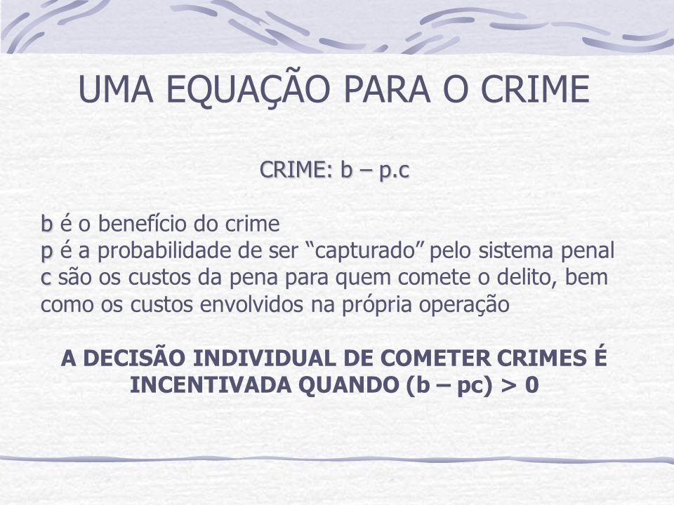 UMA EQUAÇÃO PARA O CRIME CRIME: b – p.c b b é o benefício do crime p p é a probabilidade de ser capturado pelo sistema penal c c são os custos da pena para quem comete o delito, bem como os custos envolvidos na própria operação A DECISÃO INDIVIDUAL DE COMETER CRIMES É INCENTIVADA QUANDO (b – pc) > 0