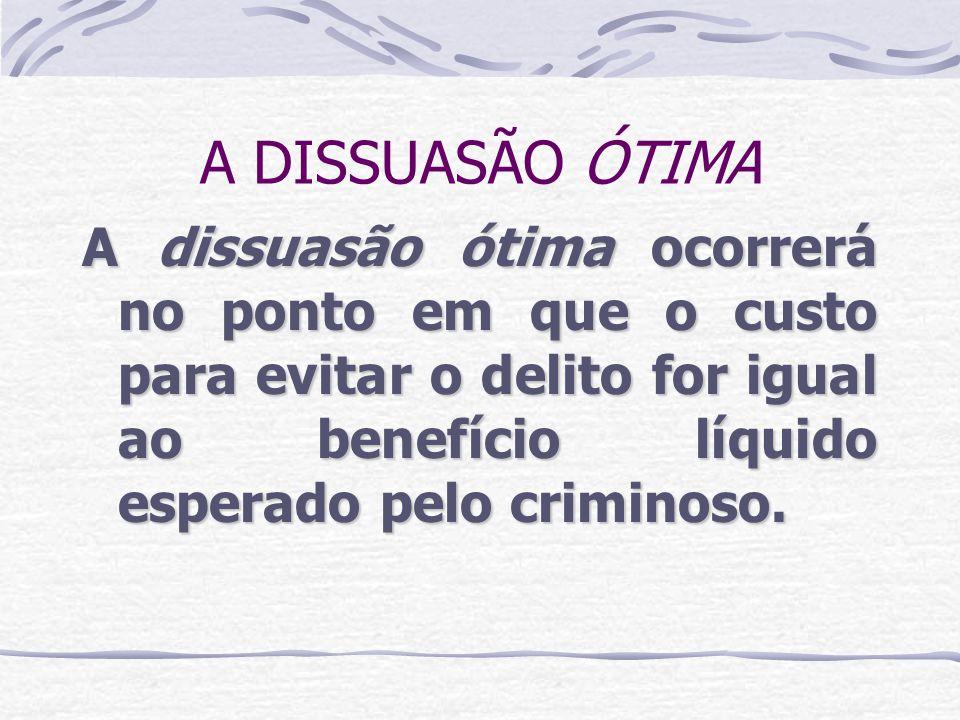 A DISSUASÃO ÓTIMA A dissuasão ótima ocorrerá no ponto em que o custo para evitar o delito for igual ao benefício líquido esperado pelo criminoso.