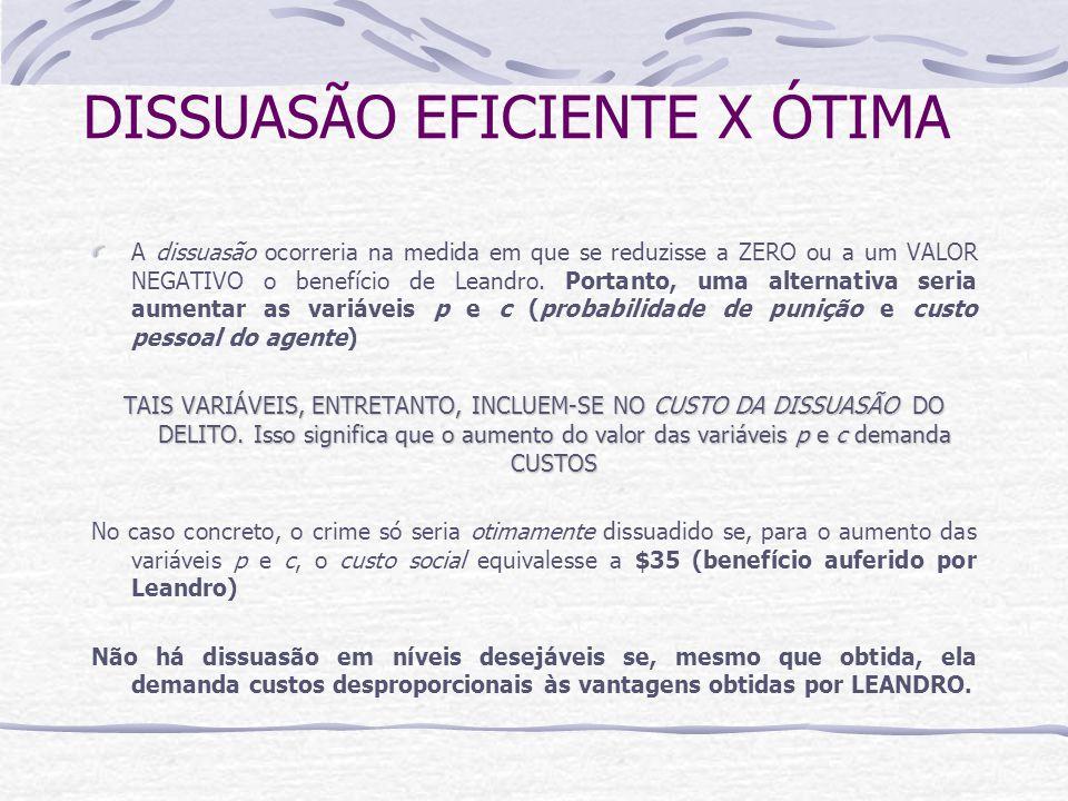 DISSUASÃO EFICIENTE X ÓTIMA A dissuasão ocorreria na medida em que se reduzisse a ZERO ou a um VALOR NEGATIVO o benefício de Leandro.