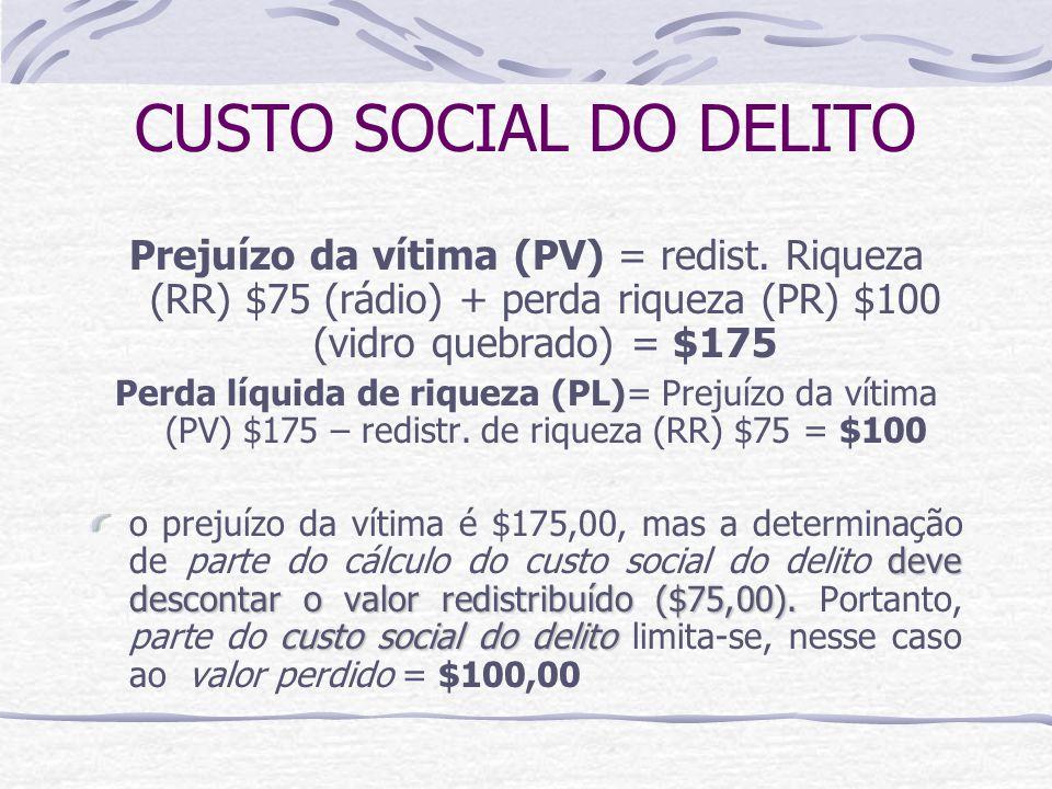 CUSTO SOCIAL DO DELITO Prejuízo da vítima (PV) = redist.