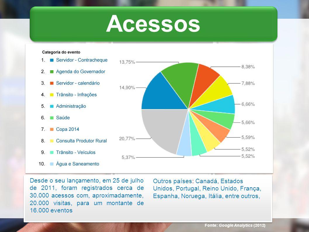 Acessos Fonte: Google Analytics (2012) Outros países: Canadá, Estados Unidos, Portugal, Reino Unido, França, Espanha, Noruega, Itália, entre outros, Desde o seu lançamento, em 25 de julho de 2011, foram registrados cerca de 30.000 acessos com, aproximadamente, 20.000 visitas, para um montante de 16.000 eventos
