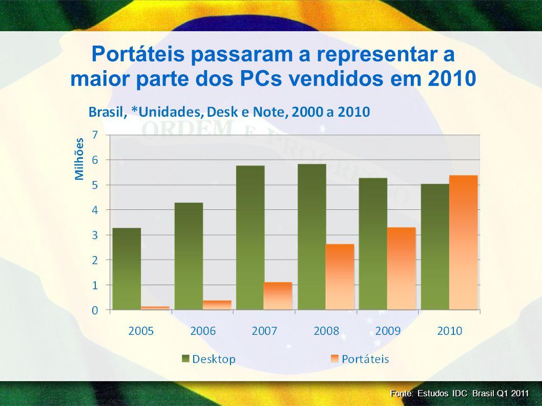 Portáteis passaram a representar a maior parte dos PCs vendidos em 2010 Fonte: Estudos IDC Brasil Q1 2011