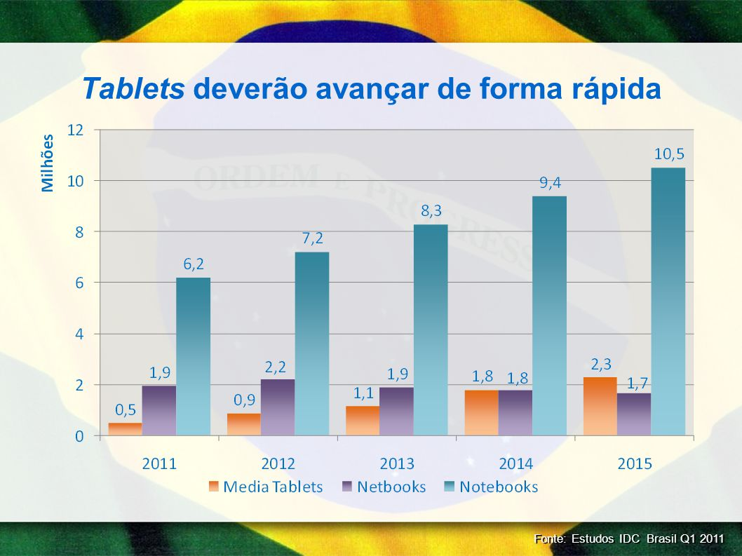 Porém os smartphones deverão ser a grande plataforma de acesso Fonte: Estudos IDC Brasil Q1 2011
