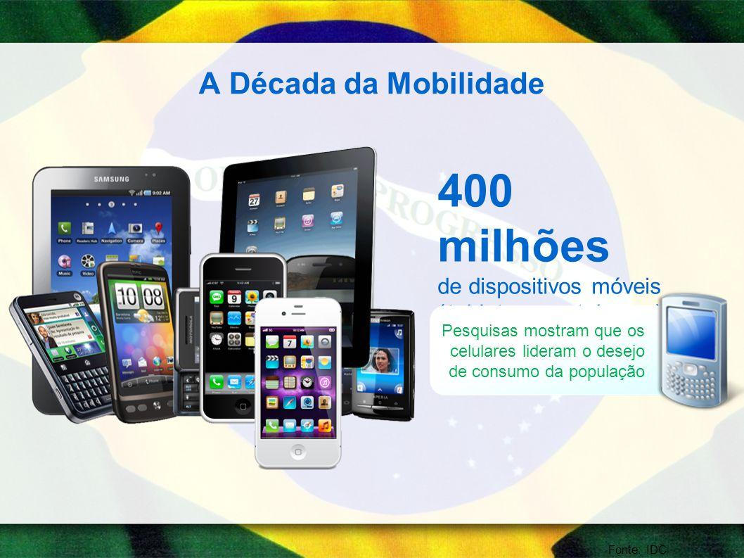 A Década da Mobilidade Fonte: IDC 400 milhões de dispositivos móveis (tablets, smartphones) Pesquisas mostram que os celulares lideram o desejo de consumo da população