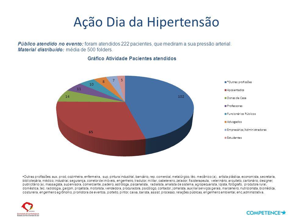 Ação Dia da Hipertensão Público atendido no evento: foram atendidos 222 pacientes, que mediram a sua pressão arterial.