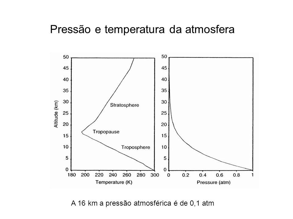 Pressão e temperatura da atmosfera A 16 km a pressão atmosférica é de 0,1 atm