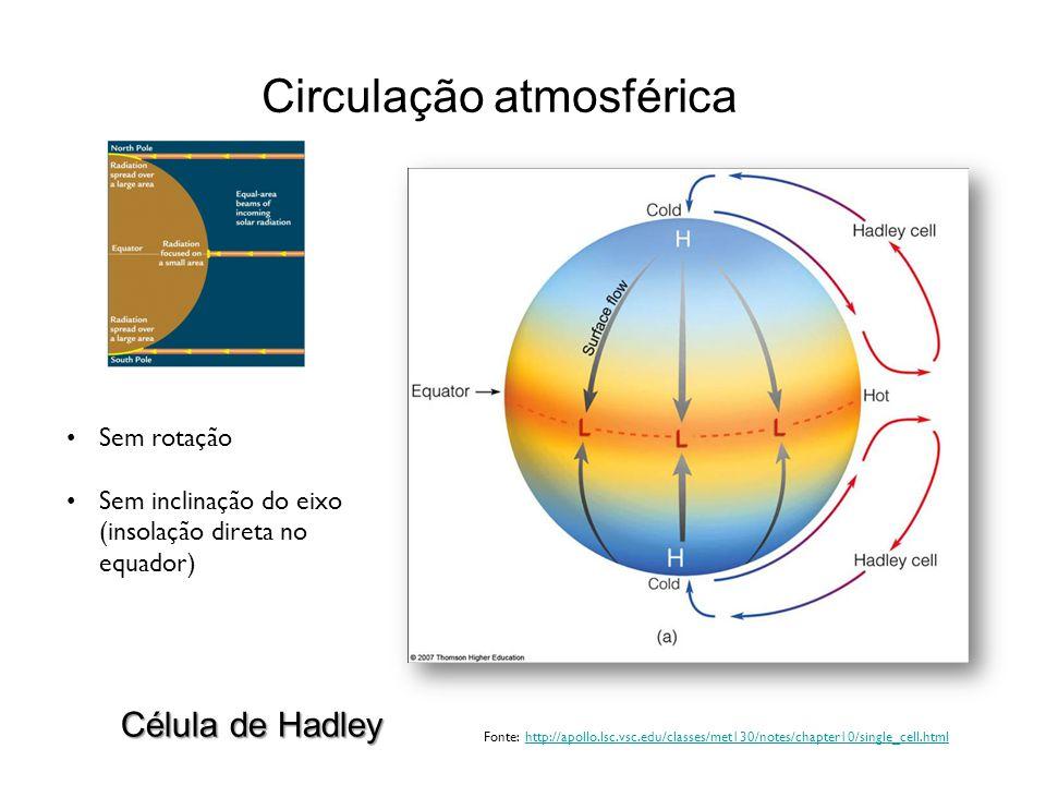 Circulação atmosférica Sem rotação Sem inclinação do eixo (insolação direta no equador) Fonte: http://apollo.lsc.vsc.edu/classes/met130/notes/chapter1