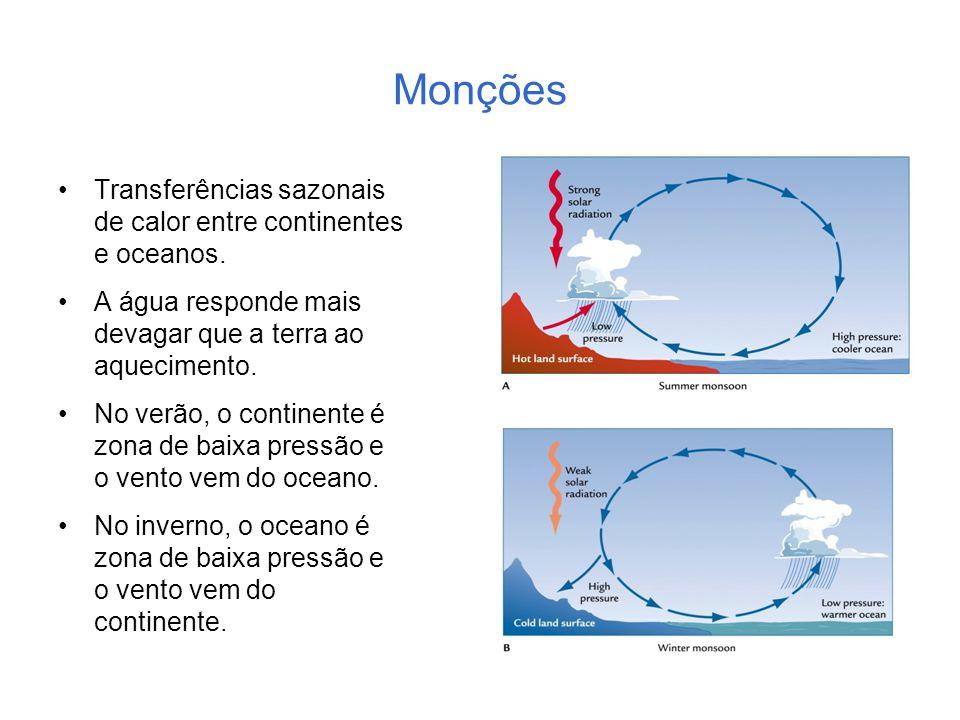 Monções Transferências sazonais de calor entre continentes e oceanos. A água responde mais devagar que a terra ao aquecimento. No verão, o continente