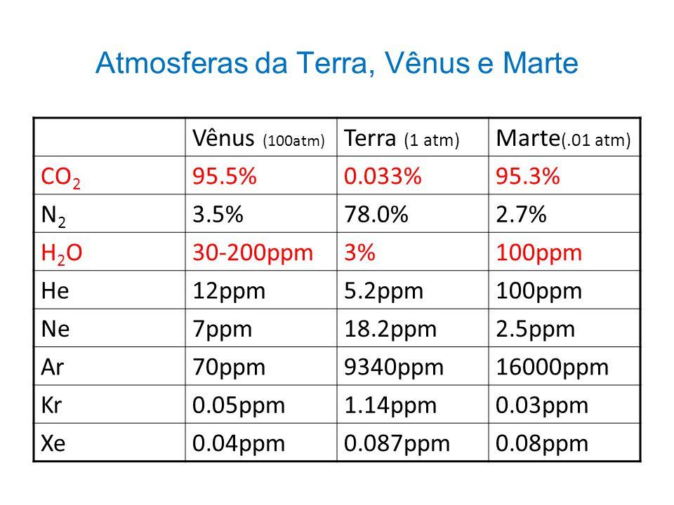 Atmosferas da Terra, Vênus e Marte Vênus (100atm) Terra (1 atm) Marte (.01 atm) CO 2 95.5%0.033%95.3% N2N2 3.5%78.0%2.7% H2OH2O30-200ppm3%100ppm He12p