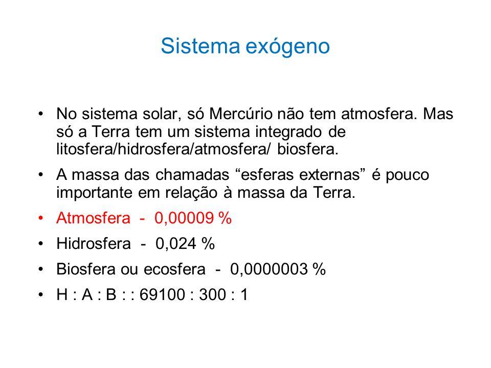 1.Estrutura da atmosfera 2.Movimentação das massas de ar 3.