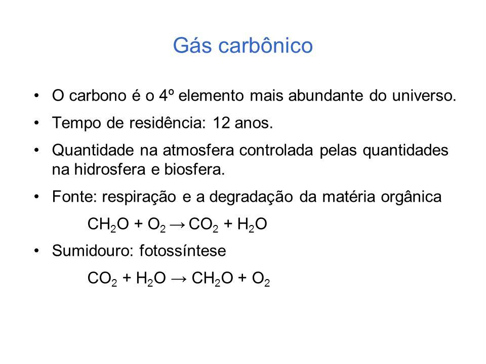Gás carbônico O carbono é o 4º elemento mais abundante do universo. Tempo de residência: 12 anos. Quantidade na atmosfera controlada pelas quantidades