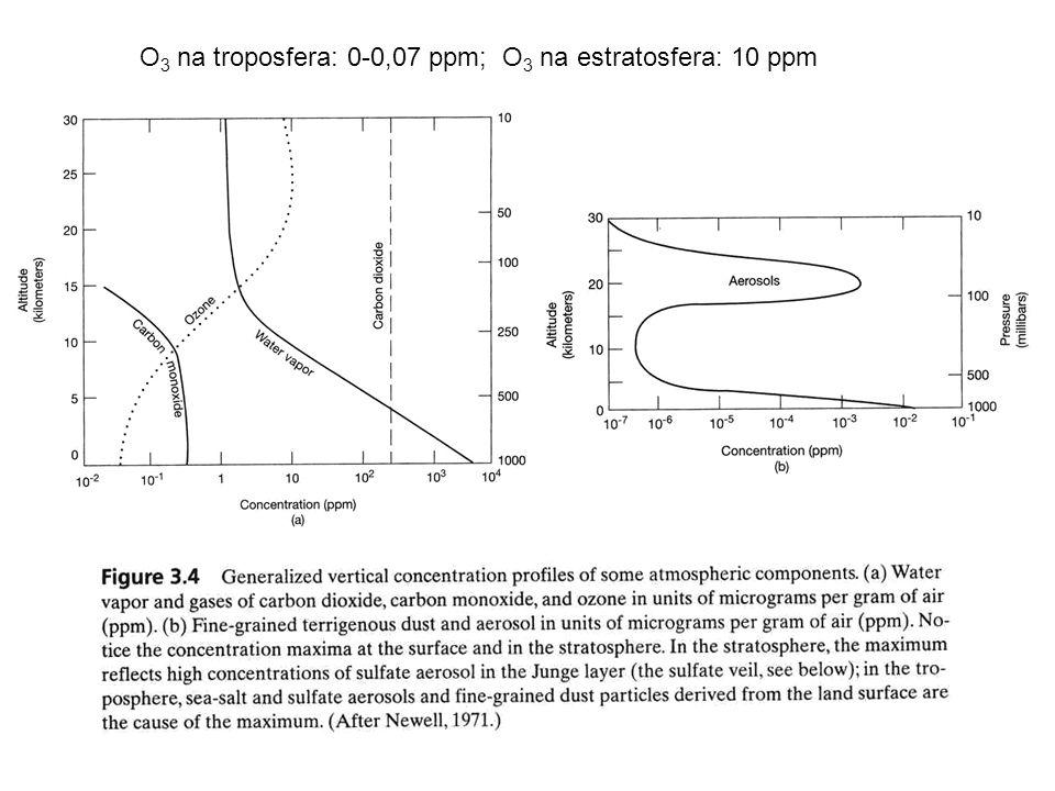 O 3 na troposfera: 0-0,07 ppm; O 3 na estratosfera: 10 ppm