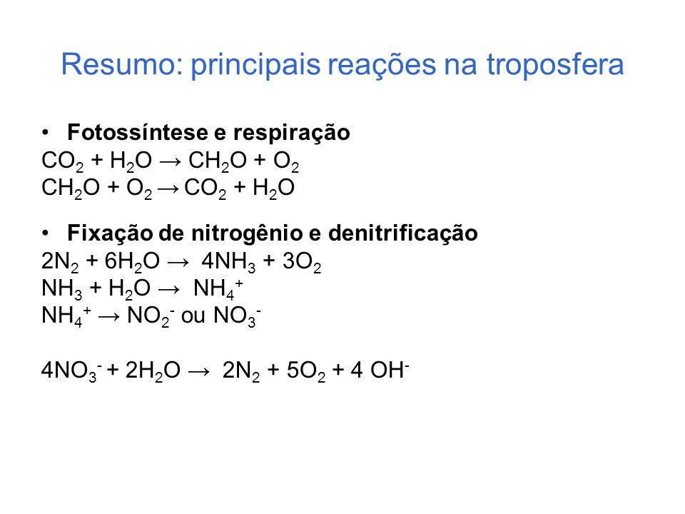 Resumo: principais reações na troposfera Fotossíntese e respiração CO 2 + H 2 O → CH 2 O + O 2 CH 2 O + O 2 → CO 2 + H 2 O Fixação de nitrogênio e den