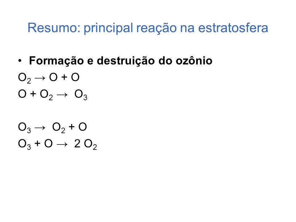 Resumo: principal reação na estratosfera Formação e destruição do ozônio O 2 → O + O O + O 2 → O 3 O 3 → O 2 + O O 3 + O → 2 O 2