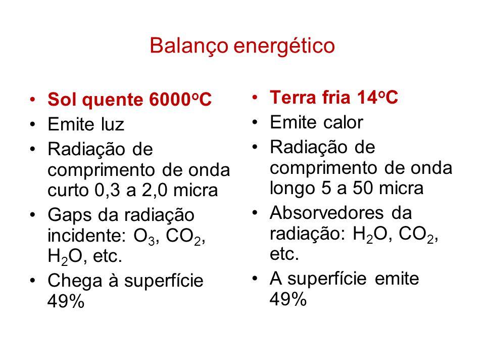 Balanço energético Sol quente 6000 o C Emite luz Radiação de comprimento de onda curto 0,3 a 2,0 micra Gaps da radiação incidente: O 3, CO 2, H 2 O, e