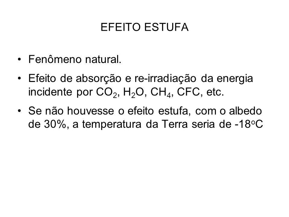 EFEITO ESTUFA Fenômeno natural. Efeito de absorção e re-irradiação da energia incidente por CO 2, H 2 O, CH 4, CFC, etc. Se não houvesse o efeito estu