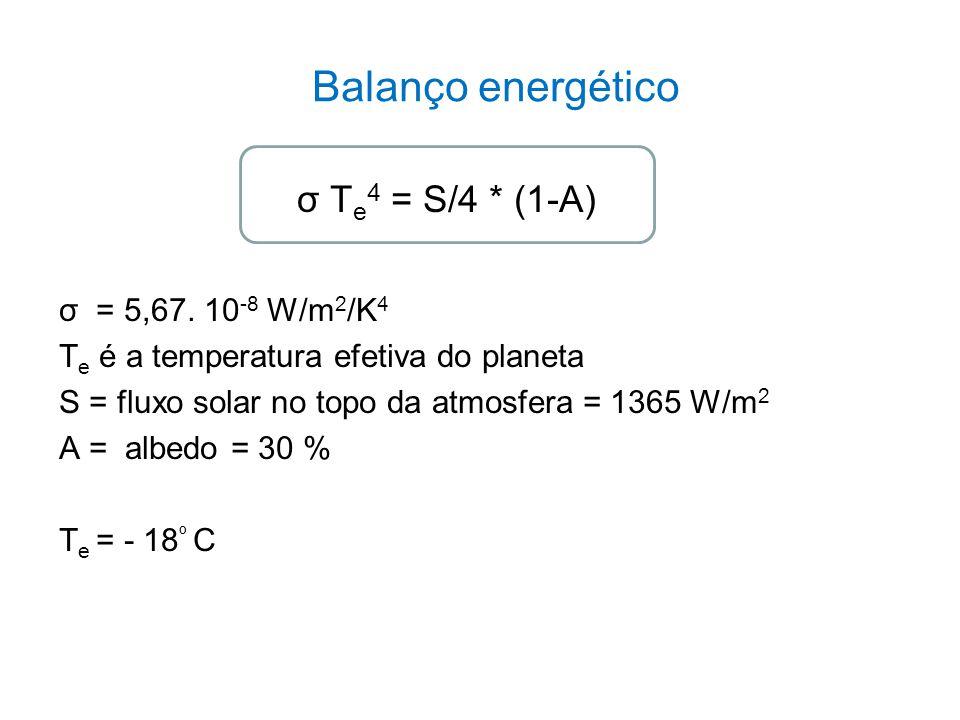 Balanço energético σ T e 4 = S/4 * (1-A) σ = 5,67. 10 -8 W/m 2 /K 4 T e é a temperatura efetiva do planeta S = fluxo solar no topo da atmosfera = 1365