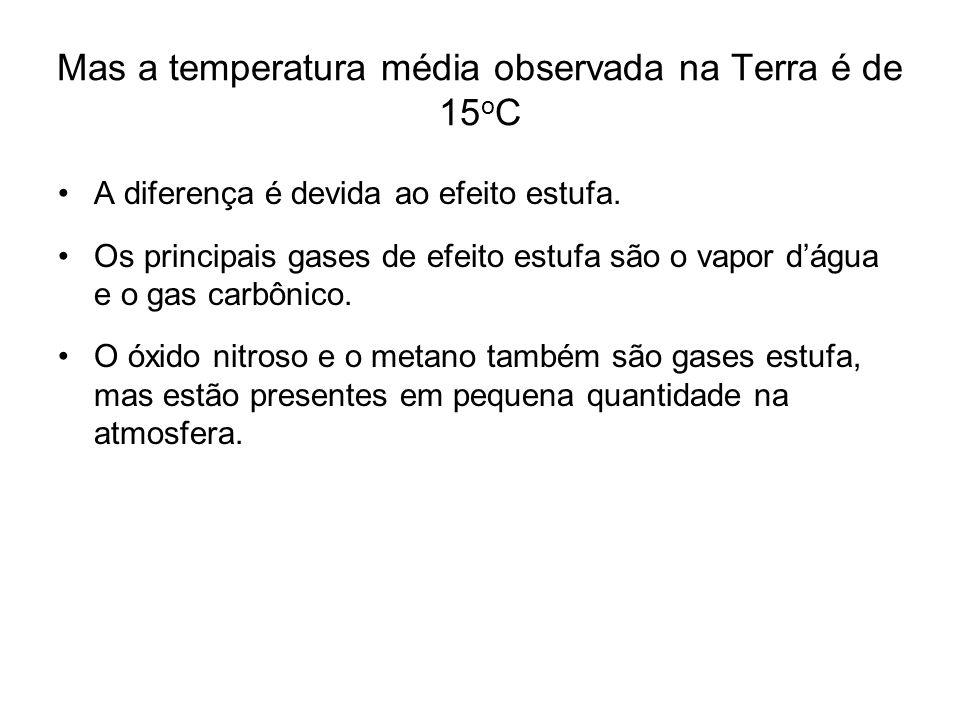 Mas a temperatura média observada na Terra é de 15 o C A diferença é devida ao efeito estufa. Os principais gases de efeito estufa são o vapor d'água