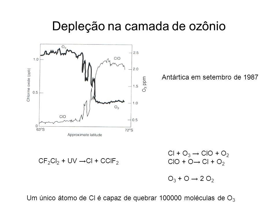 Depleção na camada de ozônio Antártica em setembro de 1987 O 3 ppm CF 2 Cl 2 + UV →Cl + CClF 2 Cl + O 3 → ClO + O 2 ClO + O→ Cl + O 2 O 3 + O → 2 O 2