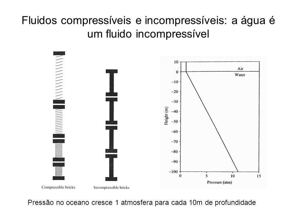 Fluidos compressíveis e incompressíveis: a água é um fluido incompressível Pressão no oceano cresce 1 atmosfera para cada 10m de profundidade