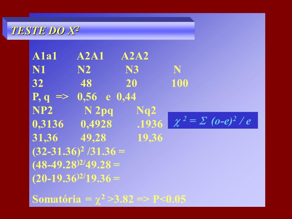 A1a1 A2A1 A2A2 N1 N2 N3 N 32 48 20 100 P, q => 0,56 e 0,44 NP2 N 2pq Nq2 0,3136 0,4928.1936 31,36 49,28 19,36 (32-31.36) 2 /31.36 = (48-49.28 )2/ 49.2