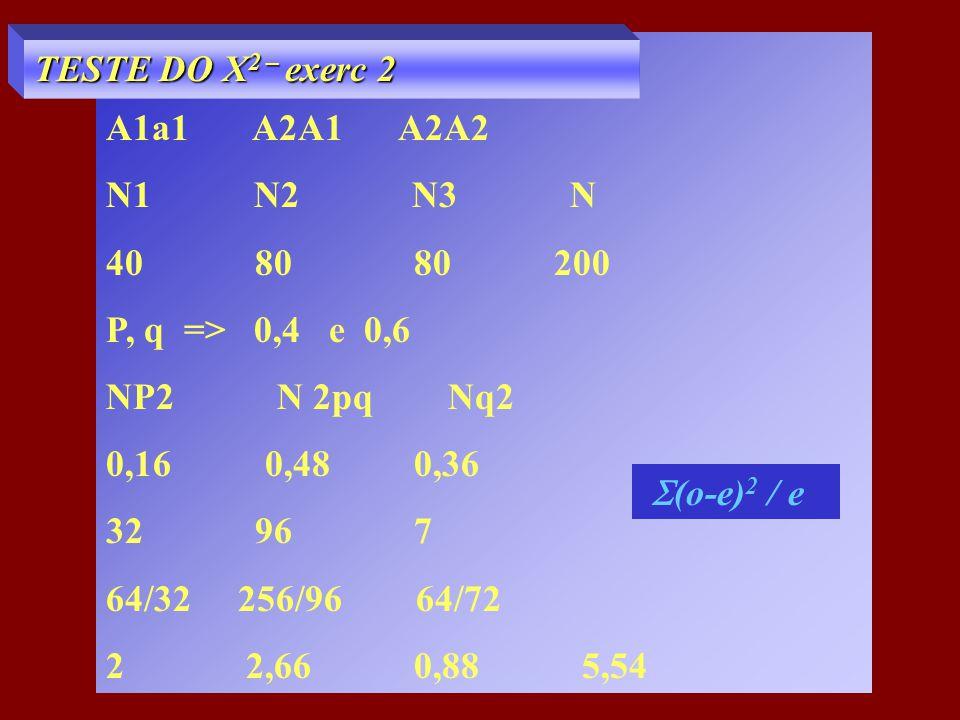 A1a1 A2A1 A2A2 N1 N2 N3 N 40 80 80 200 P, q => 0,4 e 0,6 NP2 N 2pq Nq2 0,16 0,48 0,36 32 96 7 64/32 256/96 64/72 2 2,66 0,88 5,54 TESTE DO X 2 – exerc