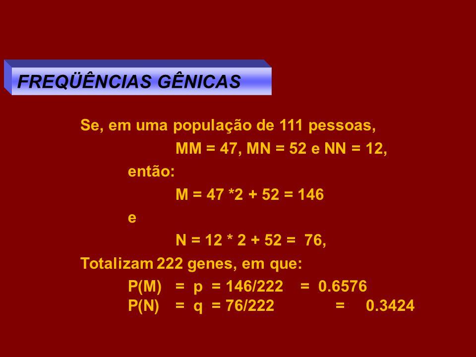 Se, em uma população de 111 pessoas, MM = 47, MN = 52 e NN = 12, então: M = 47 *2 + 52 = 146 e N = 12 * 2 + 52 = 76, Totalizam 222 genes, em que: P(M)