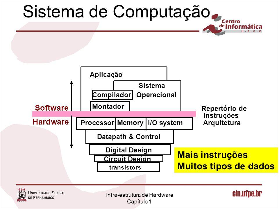Infra-estrutura de Hardware Capítulo 1 Sistema de Computação I/O systemProcessor Compilador Sistema Operacional Aplicação Digital Design Circuit Design Repertório de Instruções Arquitetura Datapath & Control transistors Memory Hardware Software Montador Mais instruções Muitos tipos de dados