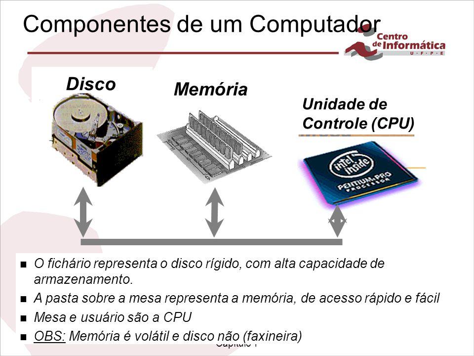 Infra-estrutura de Hardware Capítulo 1 Fichário Mesa Pastas 3 timing & size Information 2 timing & size Information 1 Disco Memória Unidade de Controle (CPU) Componentes de um Computador n O fichário representa o disco rígido, com alta capacidade de armazenamento.